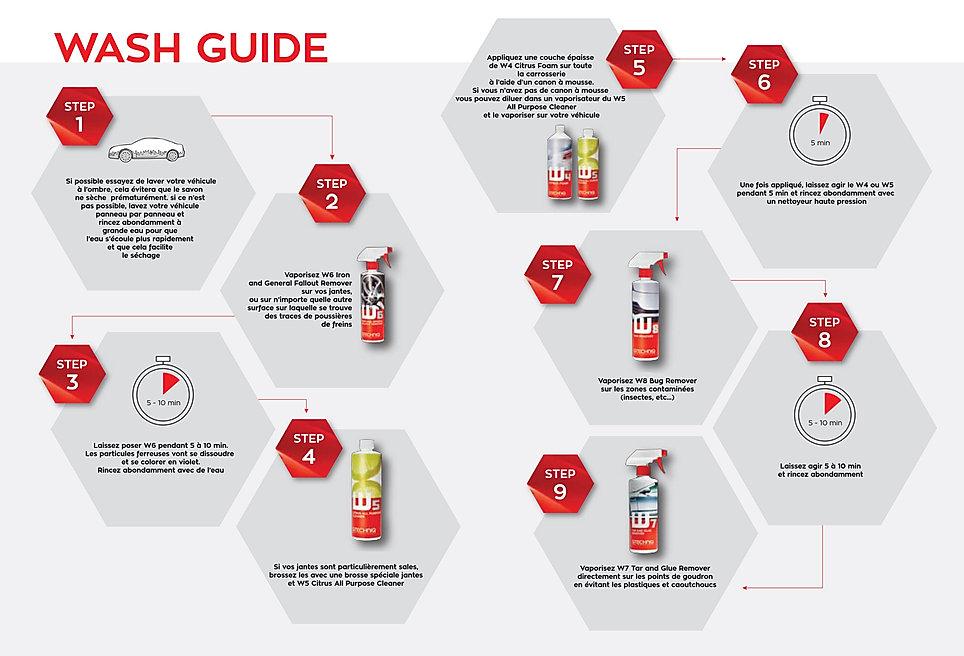 Guide de lavage