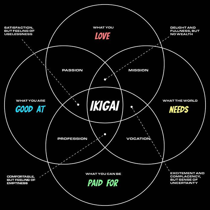 OBL-ikigai-core-principles.jpg