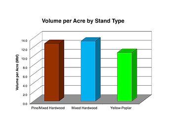 Timber Appraisals