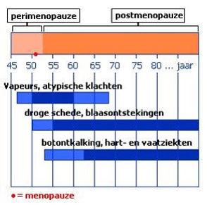 Menopauze tijdslijn
