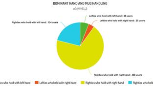 The Left-Handed Mug Conundrum