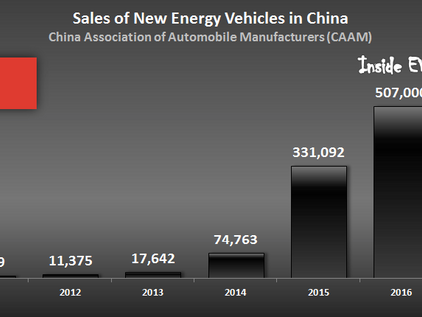 China Sales Quota For Electric Vehicles, A Market Strategy Or Market Protectionism?