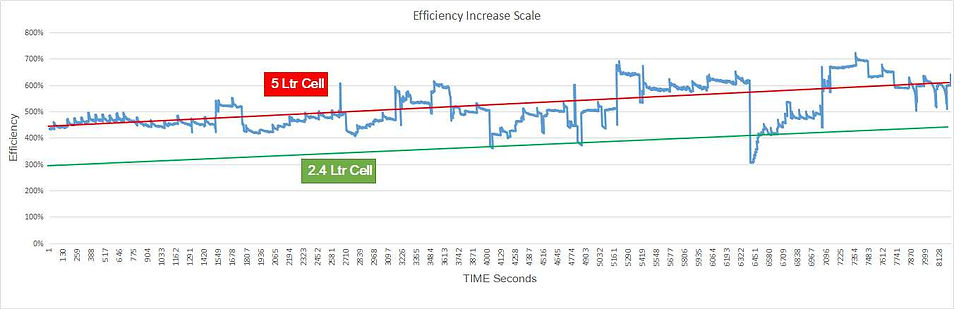 Efficiency Increase Scale.jpg