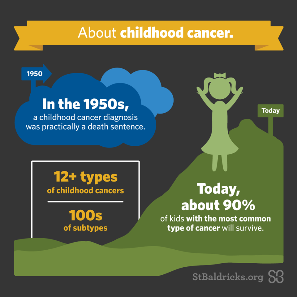 Child cancer statistic infographic
