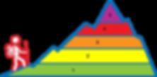 mountain Kora activity scale