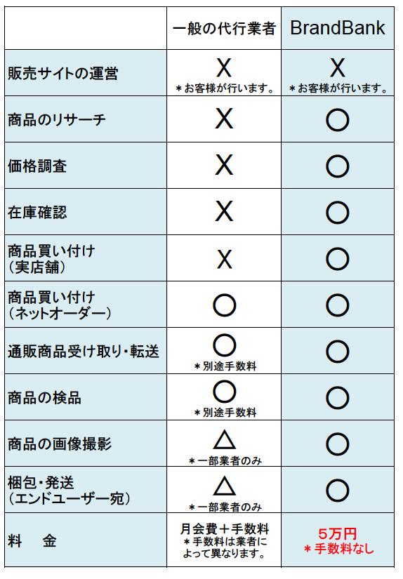 サービス内容比較・5万円.png