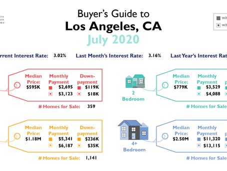 Los Angeles County Buyer's Guide