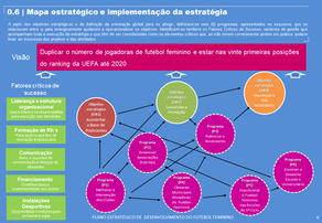 Plano Estratégico de Desenvolvimento do Futebol Feminino [2014-2020]