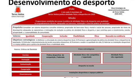 Plano Estratégico de Desenvolvimento do Desporto do Município de Torres Vedras  2020 -2025