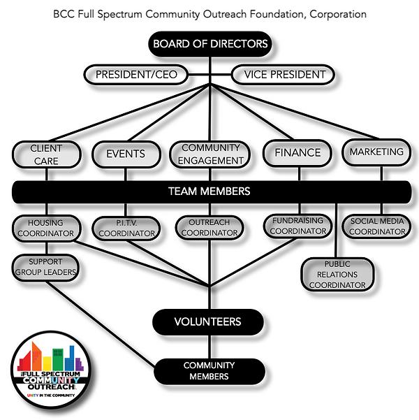 FSCO Org Chart.png
