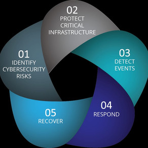 CYBER RISK IN BUSINESS