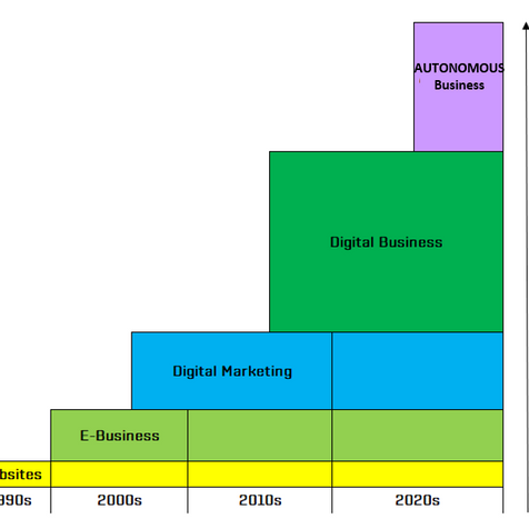 """What everybody should learn from... """"DIGITAL TO THE CORE"""" (MARK RASKINO)"""