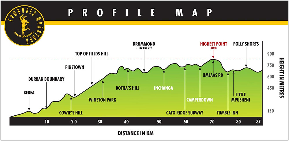 Bruce Fordyce's favourite Comrades Marathon - the up run.