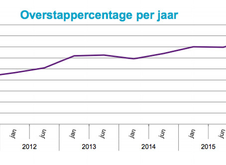 De energieprijzen gaan weer stijgen: Nu is het moment om over te stappen!