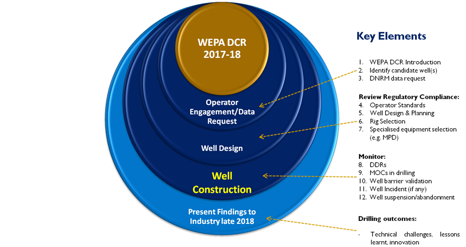 Well Programme Assurance Design and Construction Review