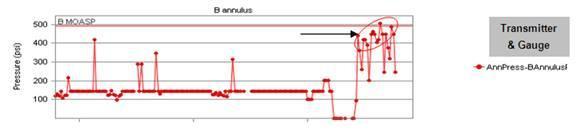 investigation of sustained wellhead pressures.jpg