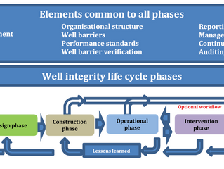 ISO Releases 16530-1 Well Integrity Standard - Life Cycle Governance