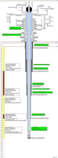 Example Wellbore Diagram - Construction