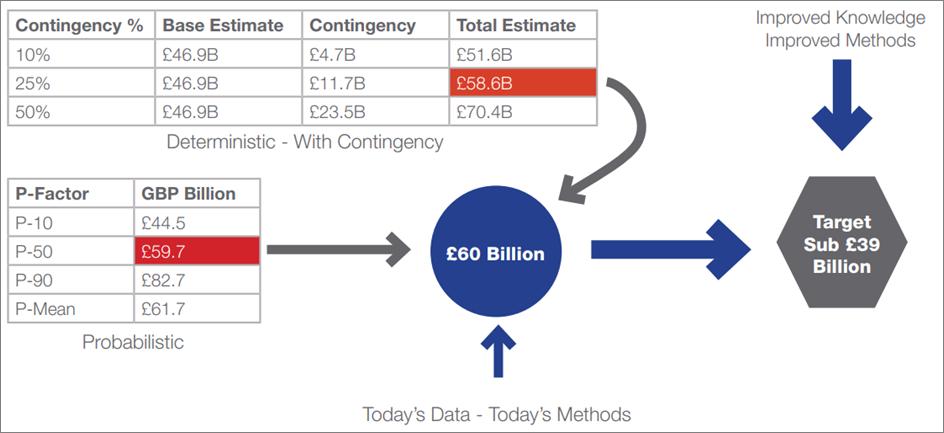 UKCS Decommissioning Cost Targets