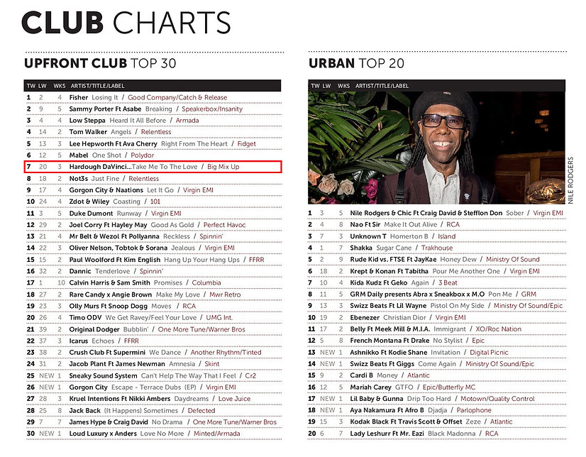 Toni Toolz club chart