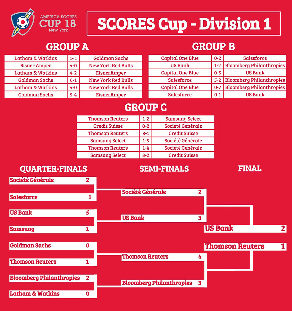 SCORES Cup 2018 Division 1 results (2).j