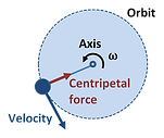 Centripetal_force_edited.png