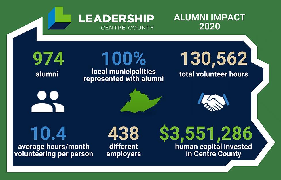 LEADERSHIP Alumni Impact 2020.png