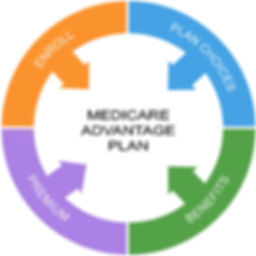 medicar advantage plan