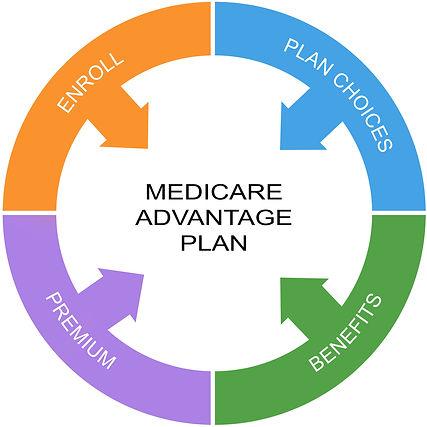 medicar advantage plan