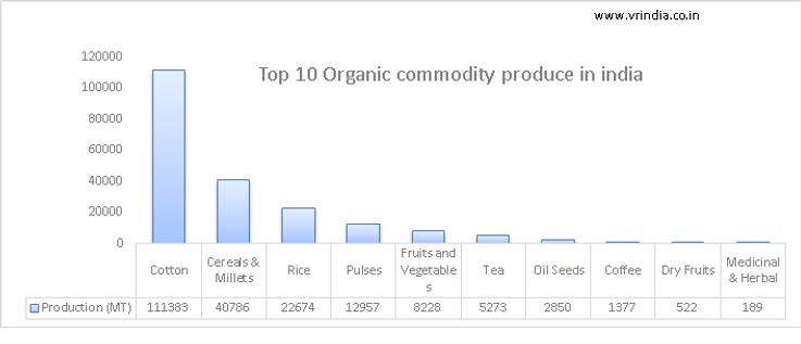 Top 10 organic produce.png
