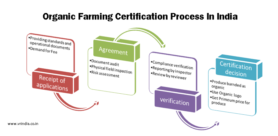 organic farming certification process in