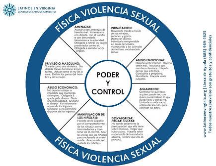 Rueda del poder y control.jpg