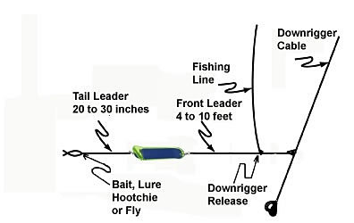 pro troll fishing products a guide to flasher rigging