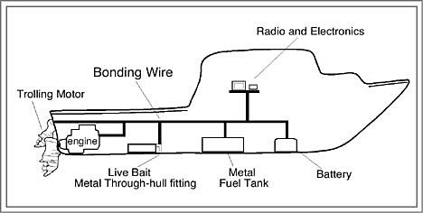 yacht bonding diagram boat bonding wiring diagram pro-troll fishing products - the complete black box book
