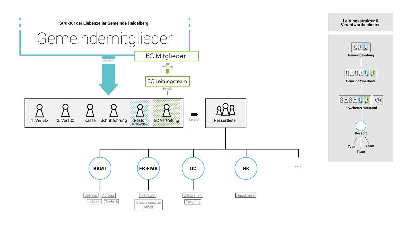 Gemeindestruktur_-_für_Homepage.jpg