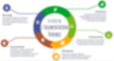 Cycle de l'alimentation durable -  I FEED GOOD - Association pour l'Alimentation durable