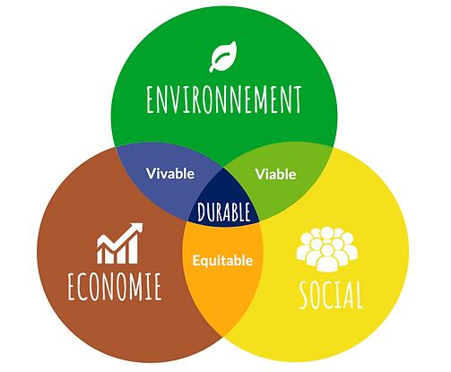 Schémas durable - I FEED GOOD - Association pour l'Alimentation durable