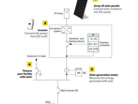 Solar: Basic Tech