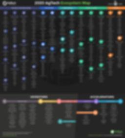 AgTech Ecosystem Map- Dark.jpeg
