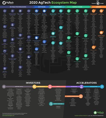 AgTech Ecosystem Map