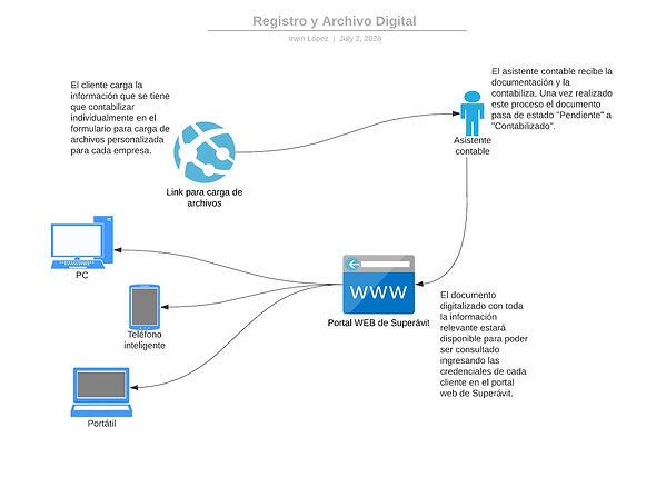 PROC001 - Registro y Archivo digital.jpe