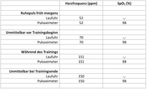 Laufinstinkt.de - Pulsoximeter zur Trainingssteuerung - Bild 6