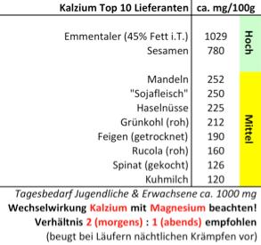 Laufinstinkt+® Schwaben Augsburg - Milch und Milchprodukte im Vergleich ihrer Inhaltsstoffe - Tabelle 3