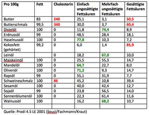 Laufinstinkt+ Cholesterinbewusst ernähren H