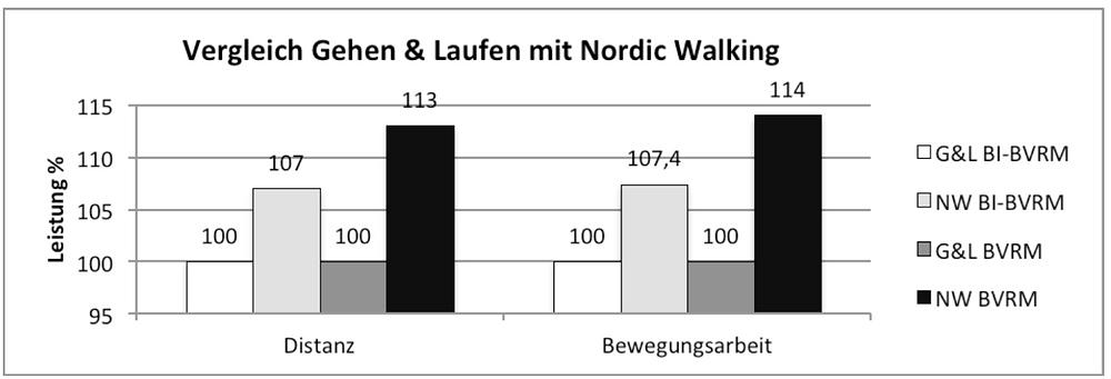 Laufinstinkt - Vergleich Nordic Walking mit Laufen - Vergleichsdiagramm