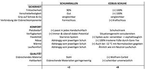 Laufinstinkt+ Augsburg - Trittsicherheit auf Schnee und Eis - Pros & Cons