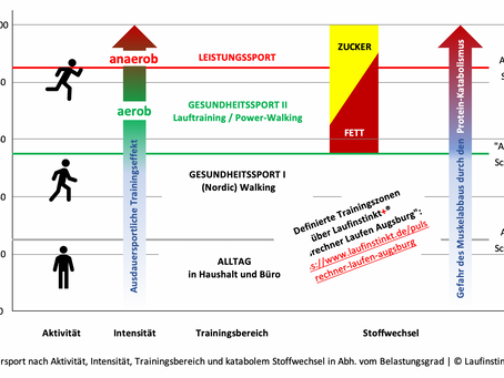ERNÄHRUNG BEIM LAUFTRAINING | Laufkurse Augsburg