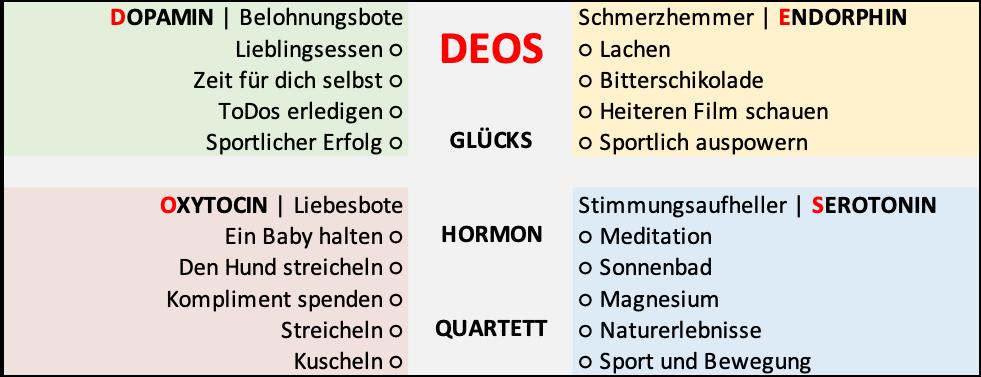 Das DEOS Glückshormon-Botenstoff-Quartett   © Laufinstinkt+®