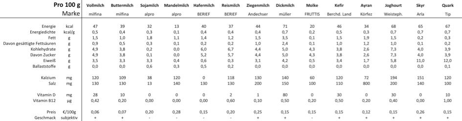 Laufinstinkt+® Schwaben Augsburg - Milch und Milchprodukte im Vergleich ihrer Inhaltsstoffe - Tabelle 1