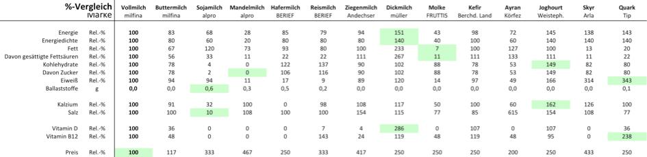 Laufinstinkt+® Schwaben Augsburg - Milch und Milchprodukte im Vergleich ihrer Inhaltsstoffe - Tabelle 2